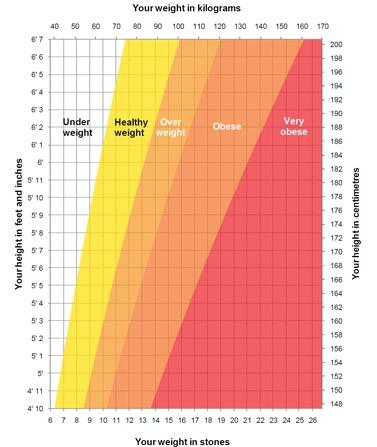 نمودار تناسب وزن و قد