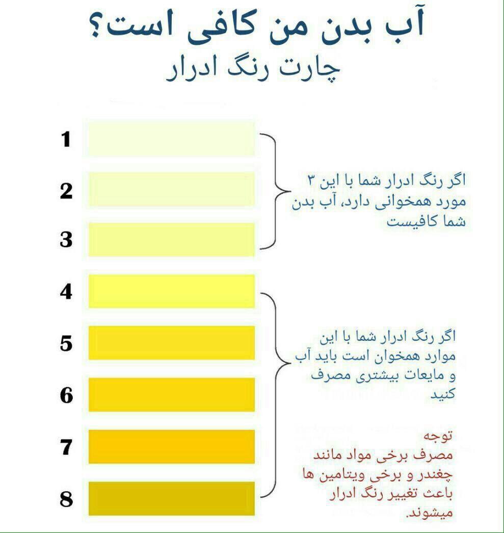 رنگ ادرار و مدفوع شما در مورد سلامتی تان چه می گویند؟